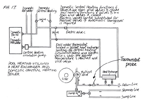 Swimming pool heating systems clearwater swimming pools ltd - Swimming pool heating calculations ...